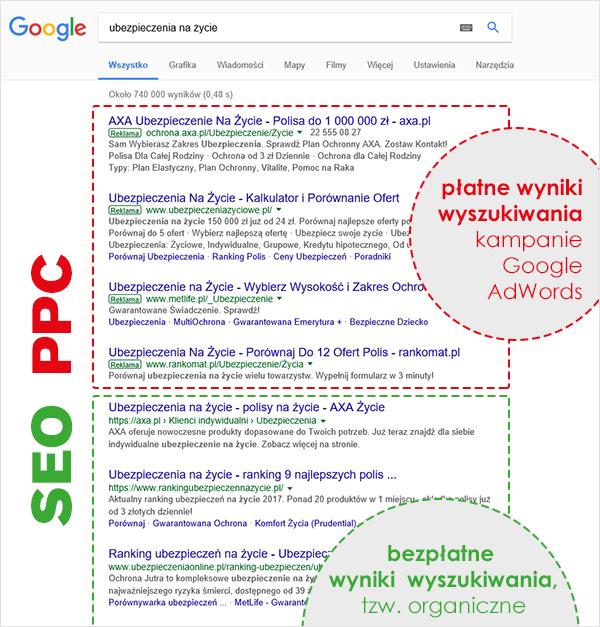 google adwords czy pozycjonowanie
